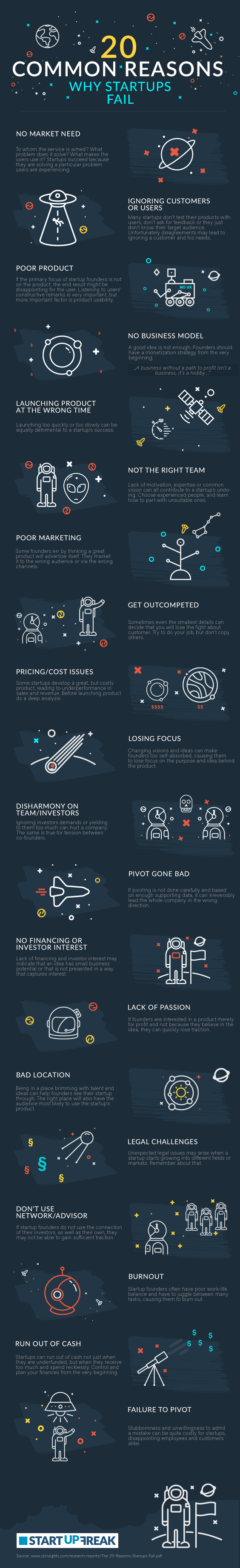 startup fail 20 reasons infographic